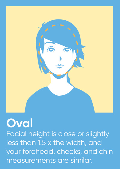 Oval facial height is close or slightly less than 1.5x the width, and your forehead, cheeks, and chin measurements are similar