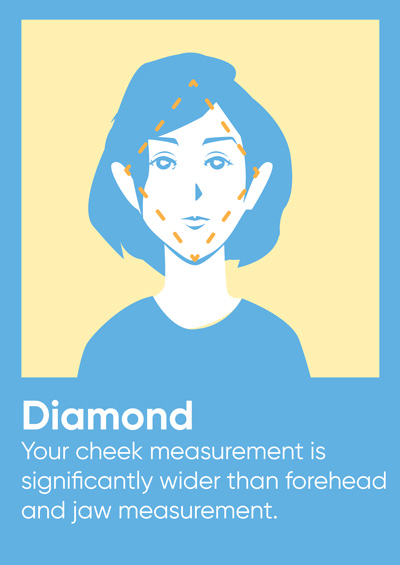 For the diamond face shape, your cheek measurement is significantly wider than forehead and jaw measurement.